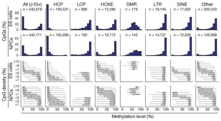 Genome-scale DNA methylation maps of pluripotent and differentiated cells.